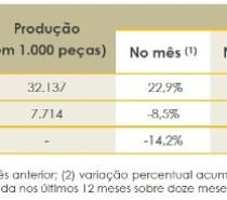 Produção de móveis no Rio Grande do Sul cresceu 2,7% de janeiro a dezembro de 2019