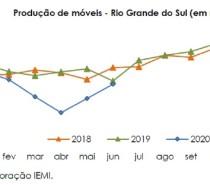 Pelo segundo mês consecutivo após início da pandemia, produção de móveis do RS registra alta